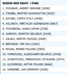 Classifica +95Kg Zloty tur 2015